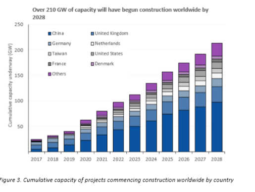 Cumulative capacity of projects commencing construction worldwide by country